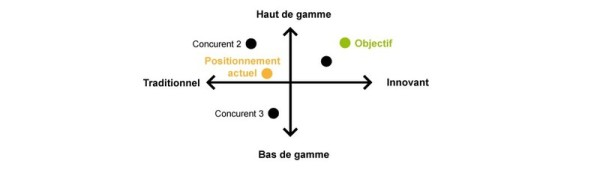 Gestion et strategie positionnement marketing for Concepteurs de plans haut de gamme